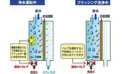 逆浸透膜のしくみ図