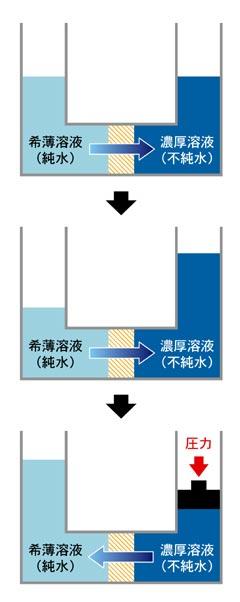 逆浸透膜の原理イラスト
